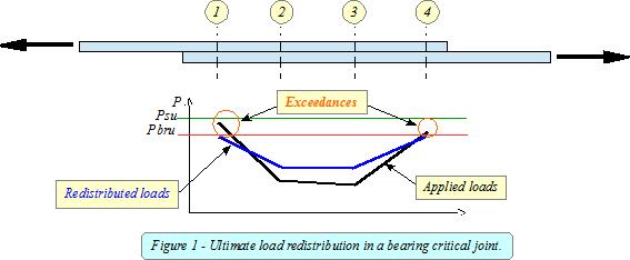 Aircraft Fastener Analysis – Part 1   Aircraft Stress